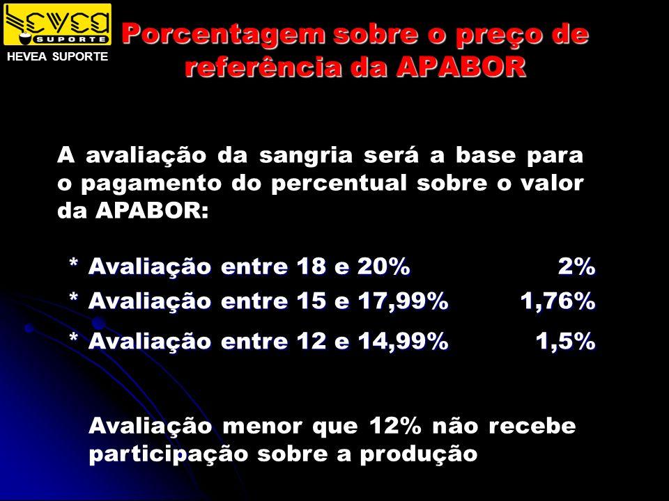 Porcentagem sobre o preço de referência da APABOR