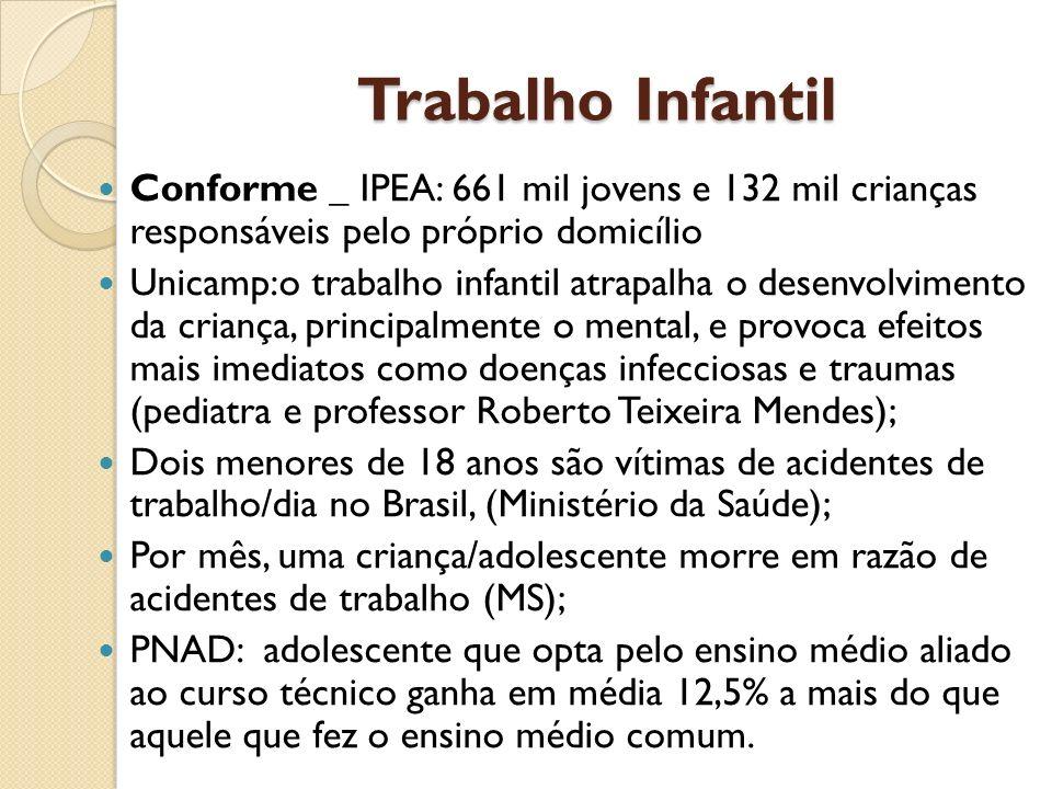 Trabalho Infantil Conforme _ IPEA: 661 mil jovens e 132 mil crianças responsáveis pelo próprio domicílio.