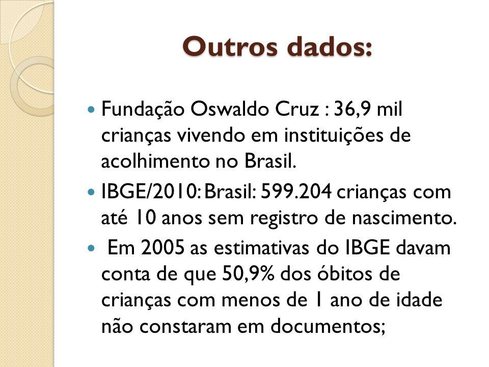 Outros dados: Fundação Oswaldo Cruz : 36,9 mil crianças vivendo em instituições de acolhimento no Brasil.