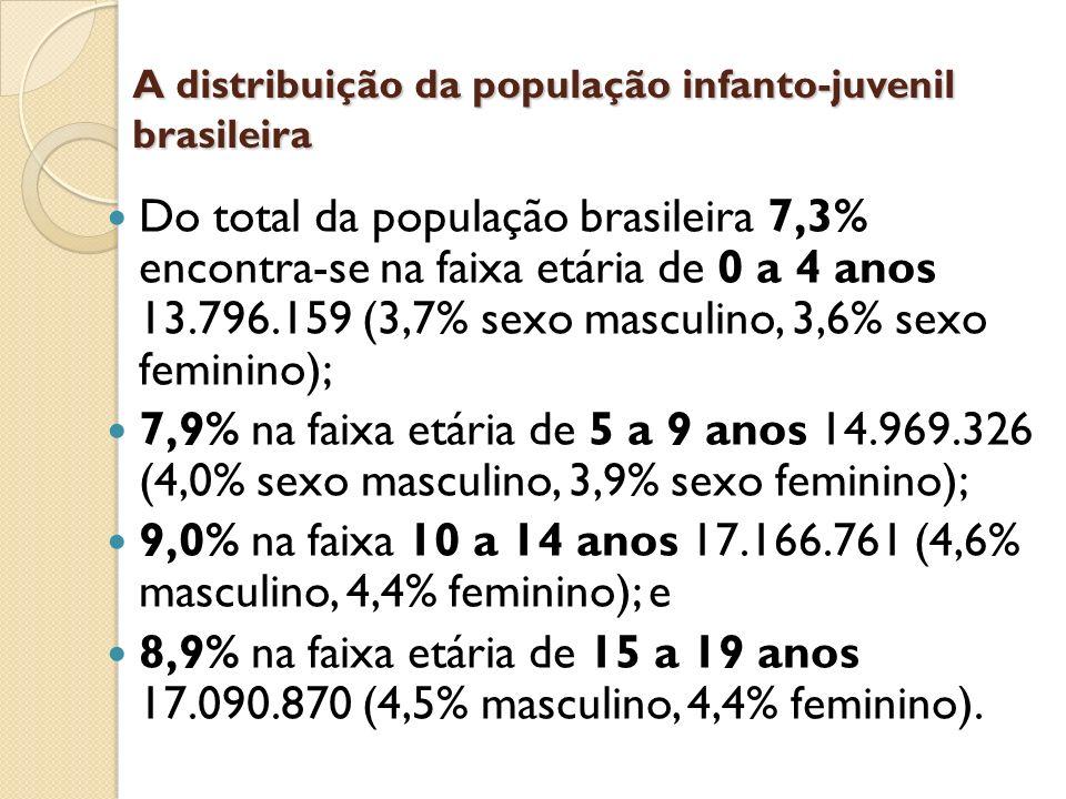 A distribuição da população infanto-juvenil brasileira