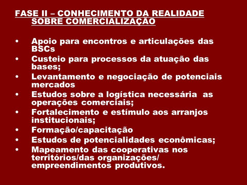 FASE II – CONHECIMENTO DA REALIDADE SOBRE COMERCIALIZAÇÃO