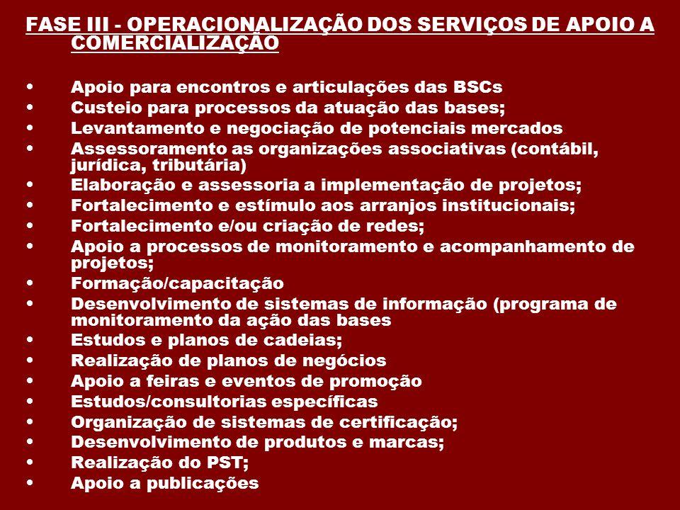 FASE III - OPERACIONALIZAÇÃO DOS SERVIÇOS DE APOIO A COMERCIALIZAÇÃO