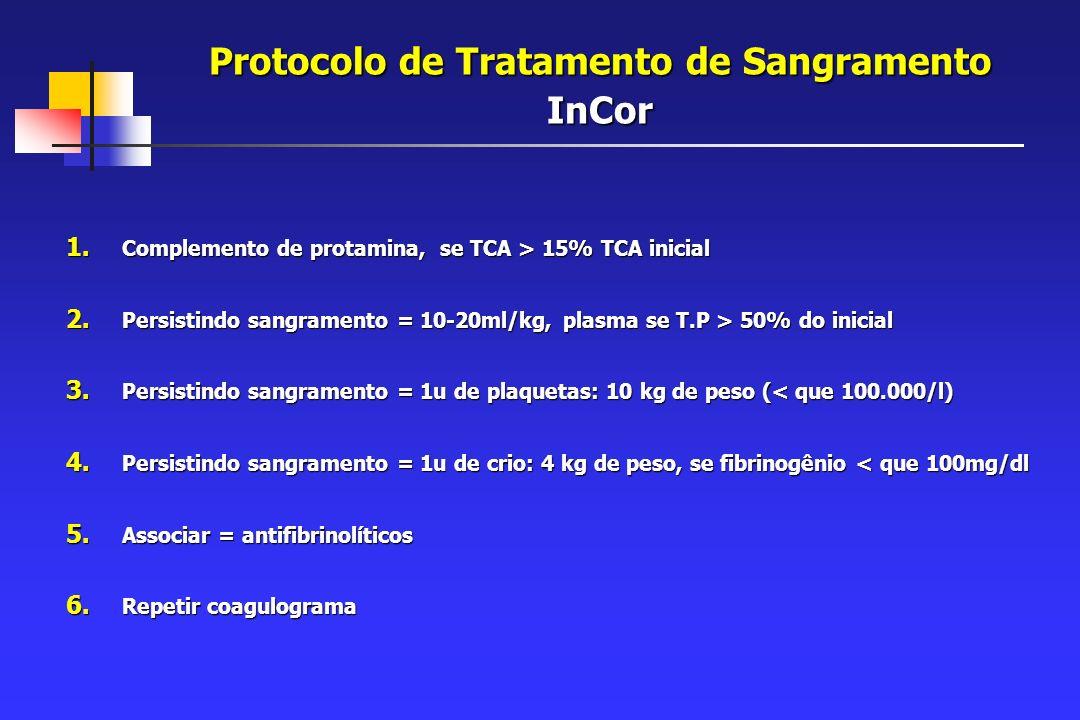 Protocolo de Tratamento de Sangramento