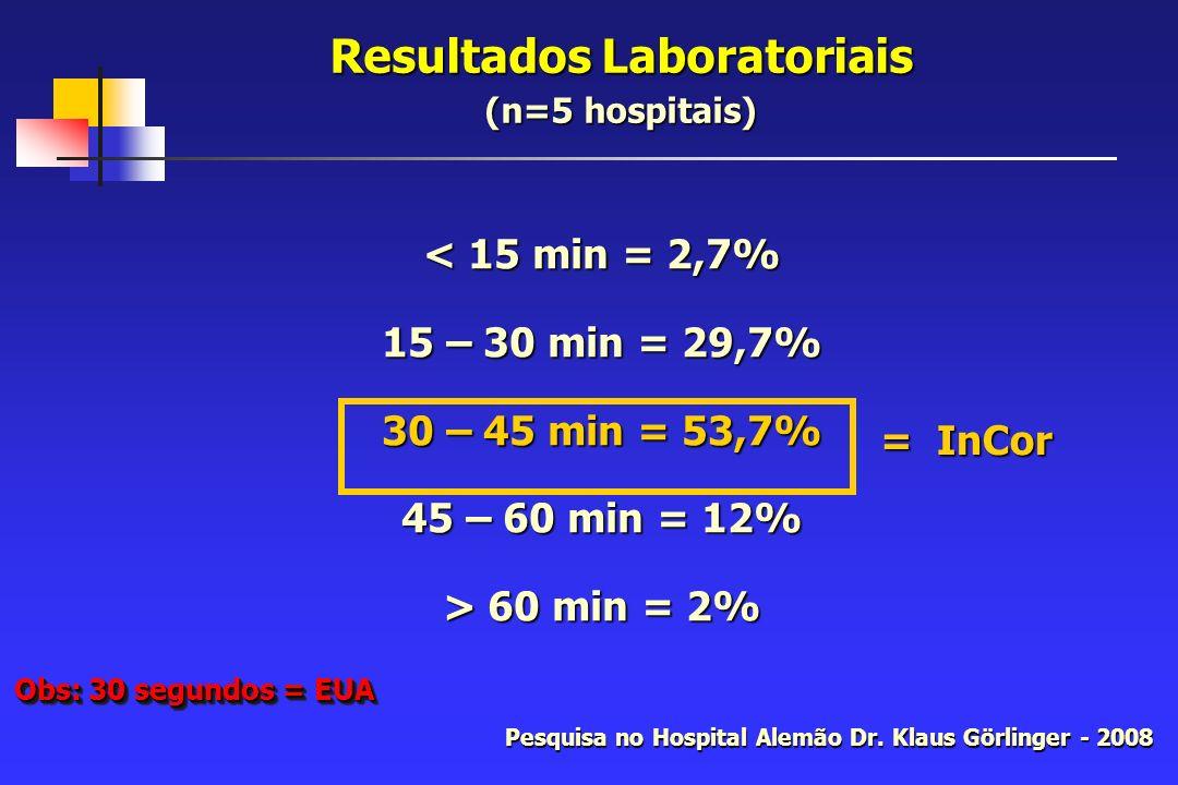 Resultados Laboratoriais