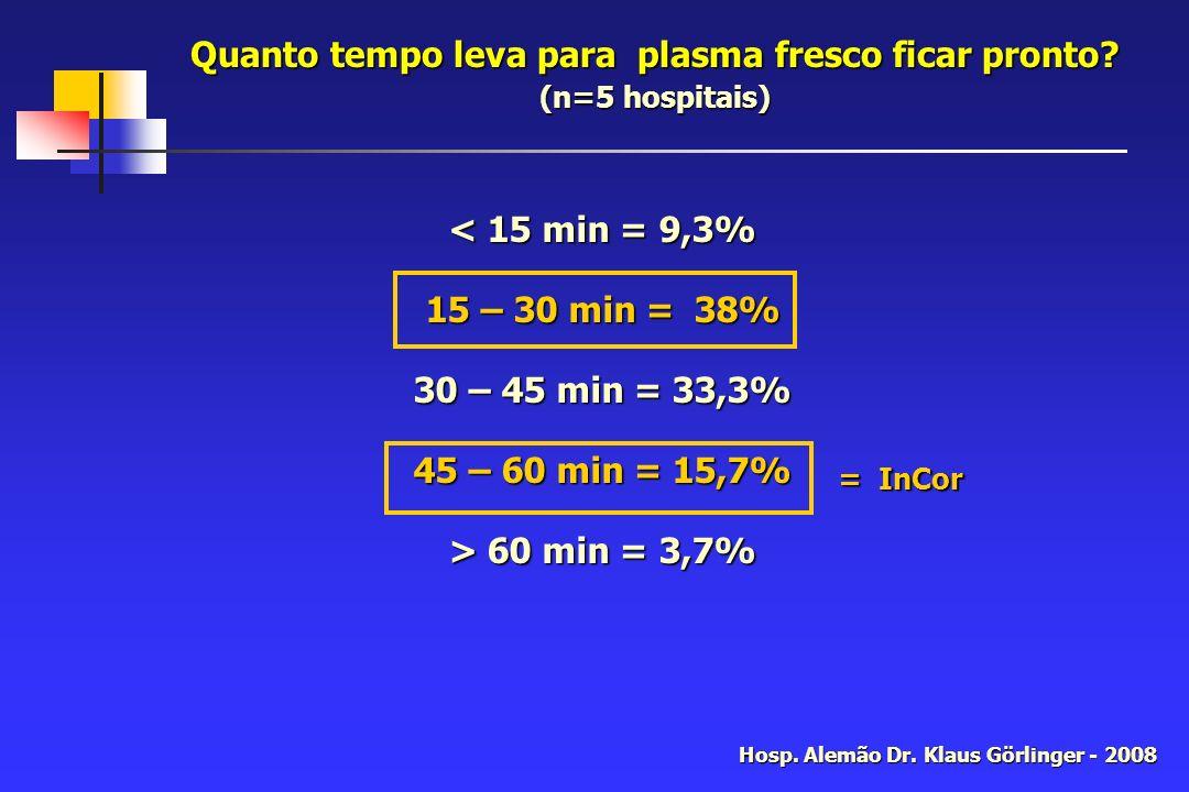 Quanto tempo leva para plasma fresco ficar pronto (n=5 hospitais)