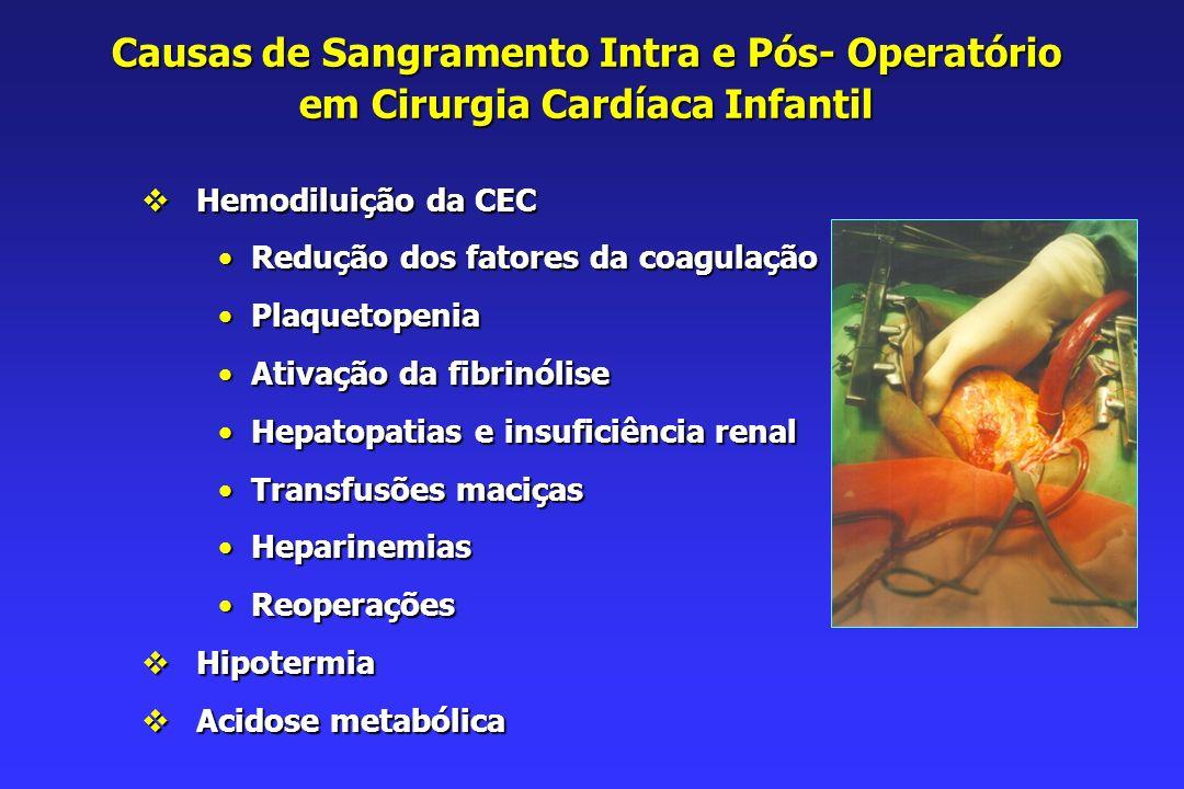 Causas de Sangramento Intra e Pós- Operatório em Cirurgia Cardíaca Infantil