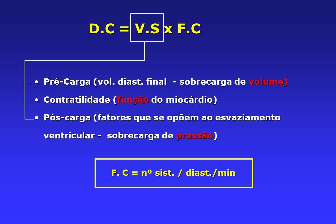D.C = V.S x F.C Pré-Carga (vol. diast. final - sobrecarga de volume)