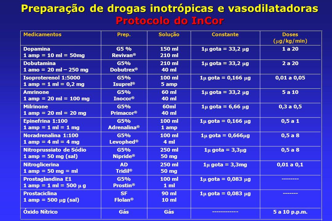 Preparação de drogas inotrópicas e vasodilatadoras