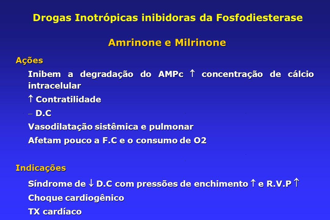 Drogas Inotrópicas inibidoras da Fosfodiesterase