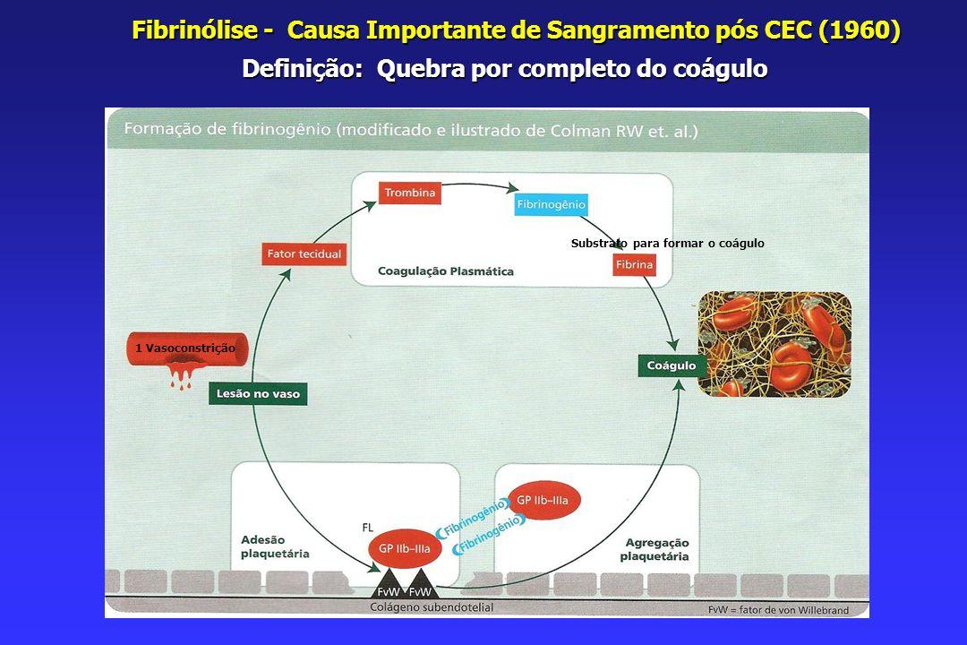 Fibrinólise - Causa Importante de Sangramento pós CEC (1960)