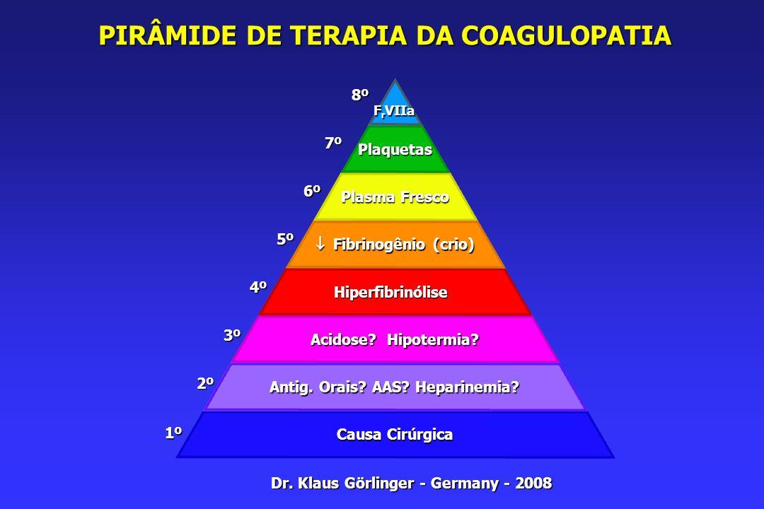 PIRÂMIDE DE TERAPIA DA COAGULOPATIA