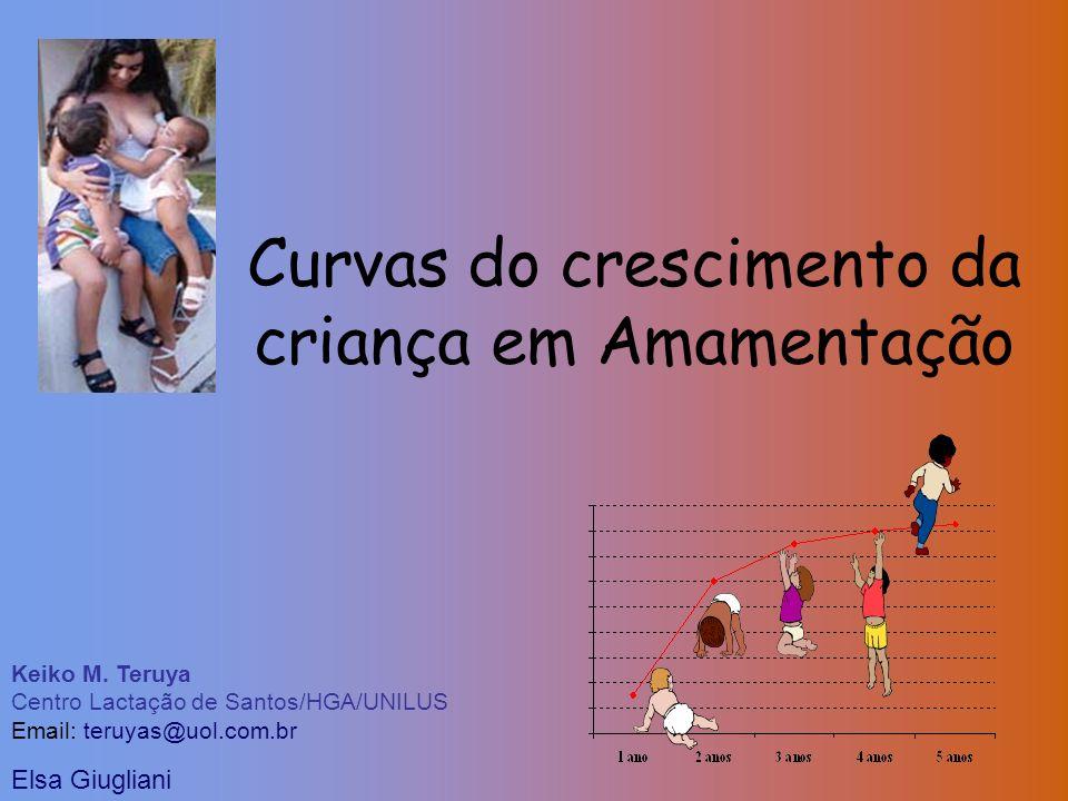 Curvas do crescimento da criança em Amamentação