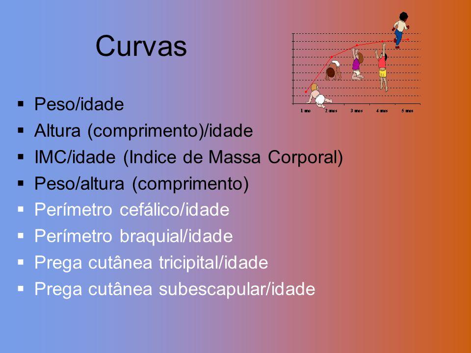 Curvas Peso/idade Altura (comprimento)/idade
