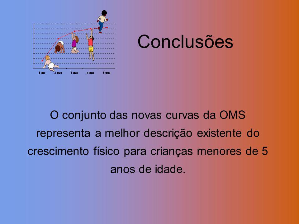 Conclusões O conjunto das novas curvas da OMS representa a melhor descrição existente do crescimento físico para crianças menores de 5 anos de idade.