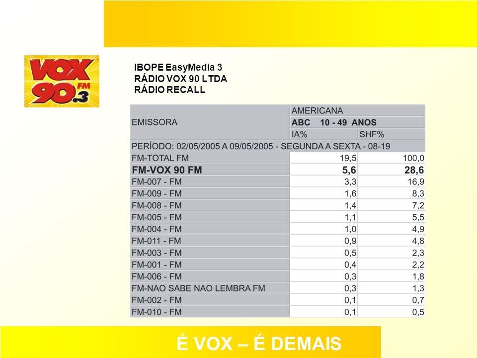 IBOPE EasyMedia 3 RÁDIO VOX 90 LTDA RÁDIO RECALL
