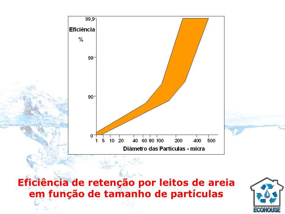Eficiência de retenção por leitos de areia em função de tamanho de partículas