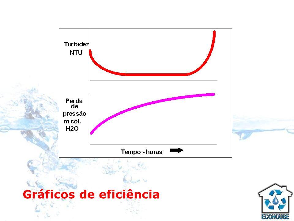 Gráficos de eficiência