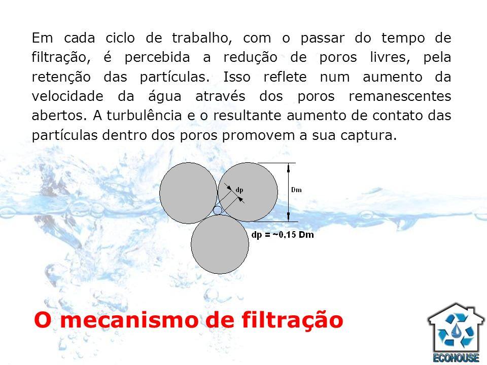 O mecanismo de filtração