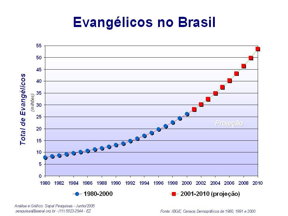 Projeção O Crescimento da Igreja Evangélica Brasileira: