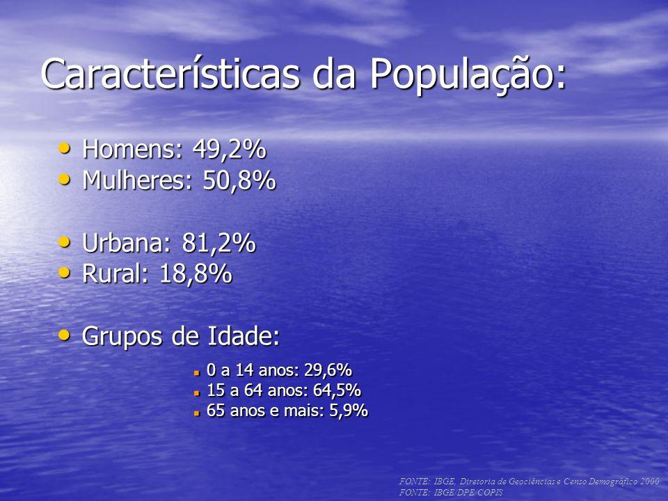 Características da População: