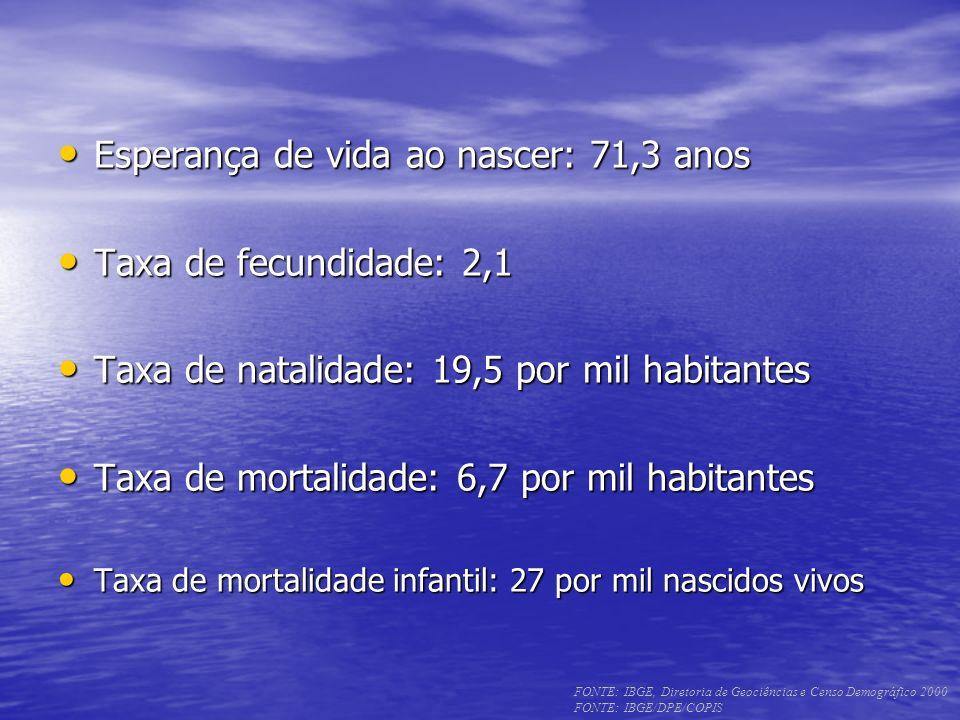 Esperança de vida ao nascer: 71,3 anos Taxa de fecundidade: 2,1