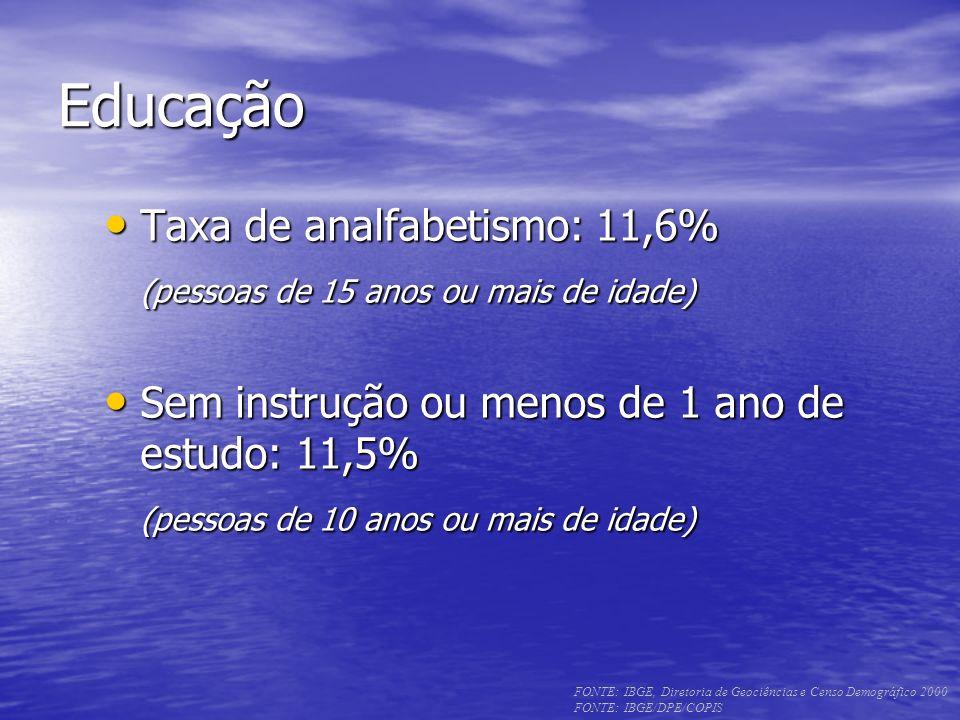 Educação Taxa de analfabetismo: 11,6%