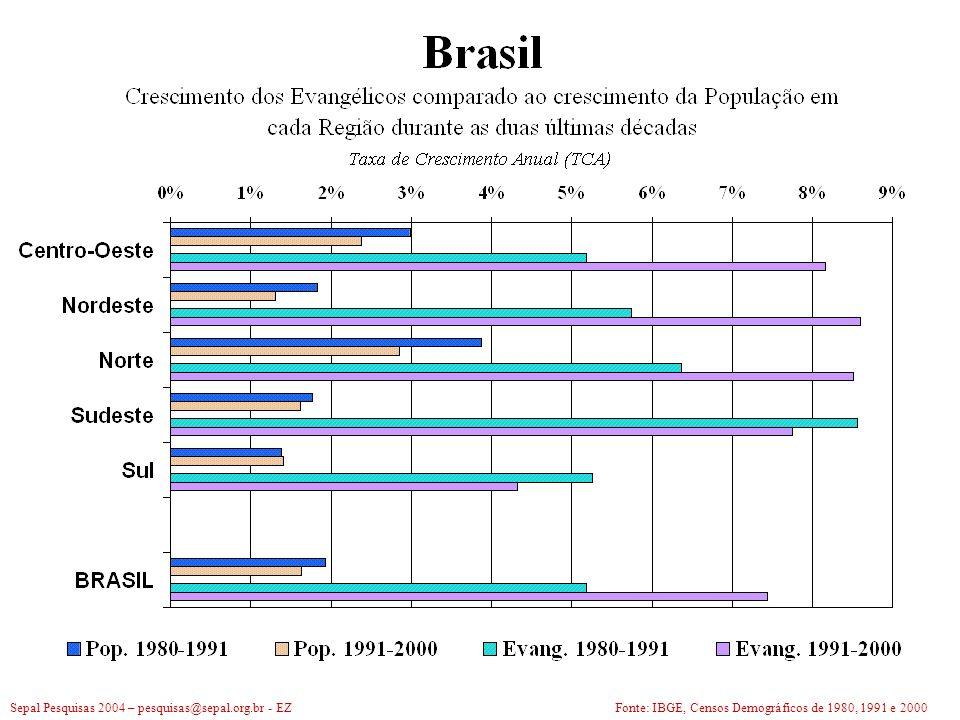 O Crescimento da Igreja Evangélica no Brasil: