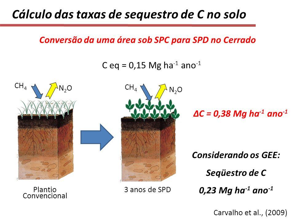 Cálculo das taxas de sequestro de C no solo