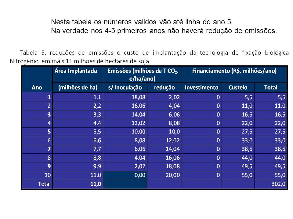 Nesta tabela os números validos vão até linha do ano 5.