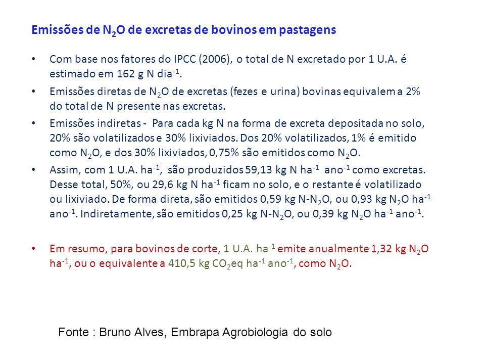 Emissões de N2O de excretas de bovinos em pastagens