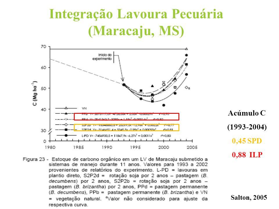 Integração Lavoura Pecuária (Maracaju, MS)