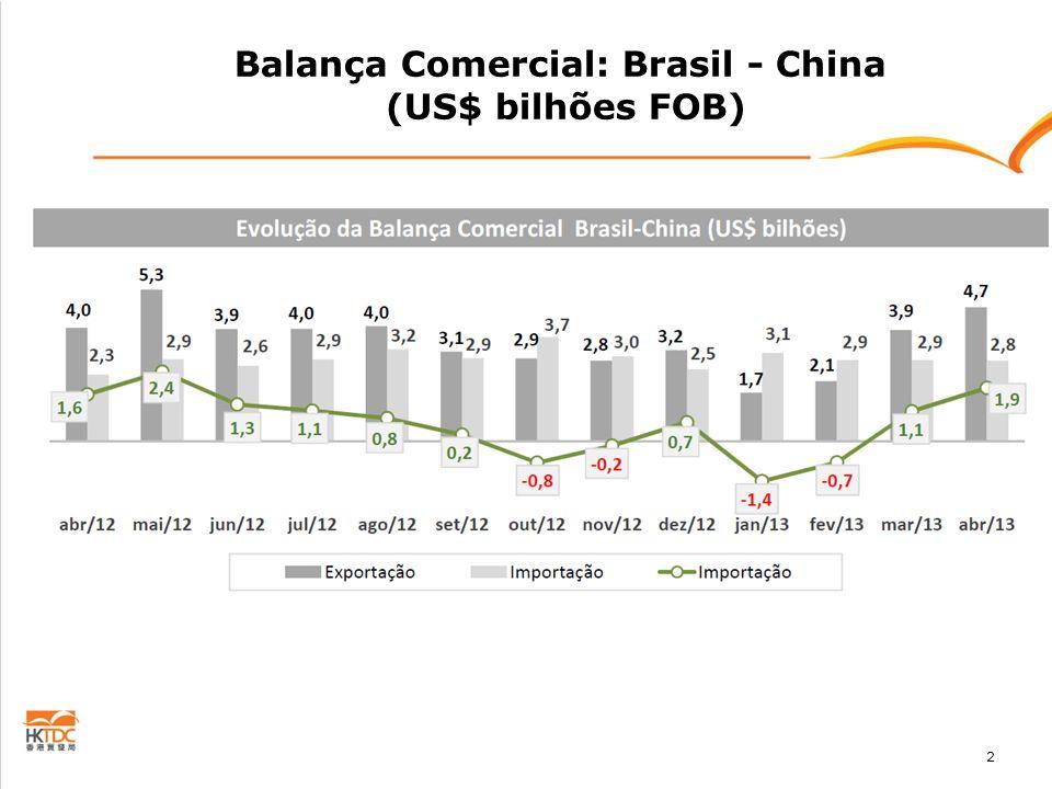 Balança Comercial: Brasil - China (US$ bilhões FOB)