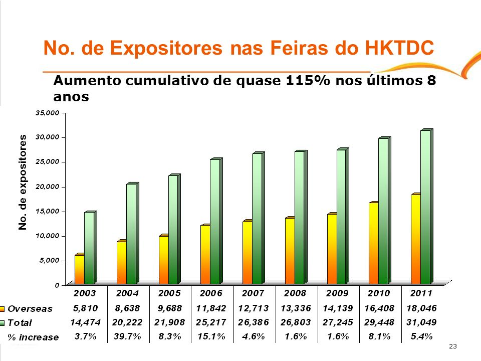 No. de Expositores nas Feiras do HKTDC