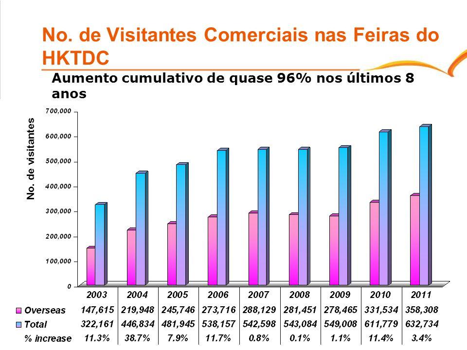 No. de Visitantes Comerciais nas Feiras do HKTDC