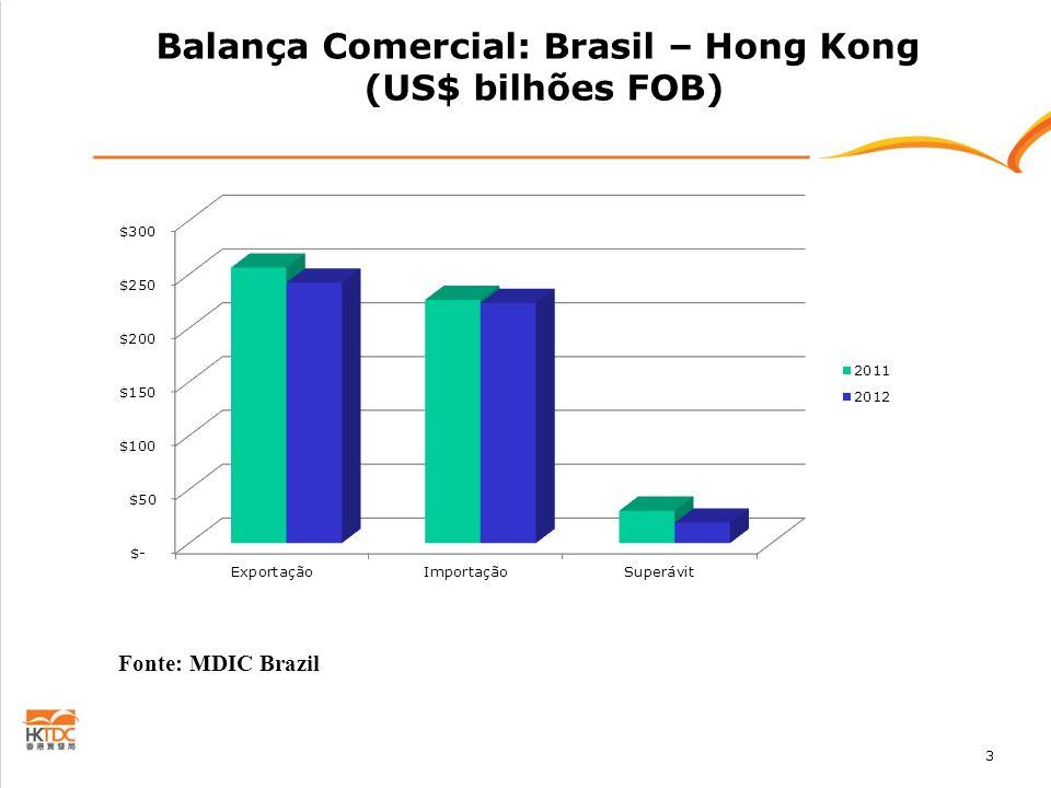 Balança Comercial: Brasil – Hong Kong (US$ bilhões FOB)