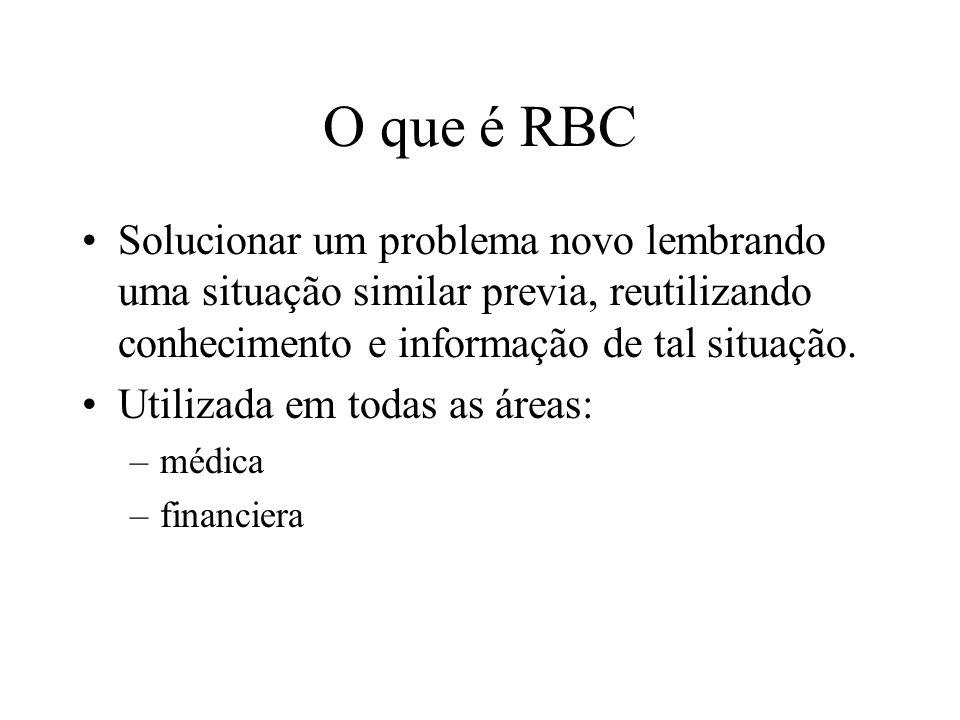 O que é RBC Solucionar um problema novo lembrando uma situação similar previa, reutilizando conhecimento e informação de tal situação.