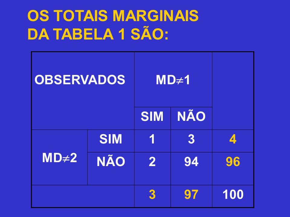 OS TOTAIS MARGINAIS DA TABELA 1 SÃO: