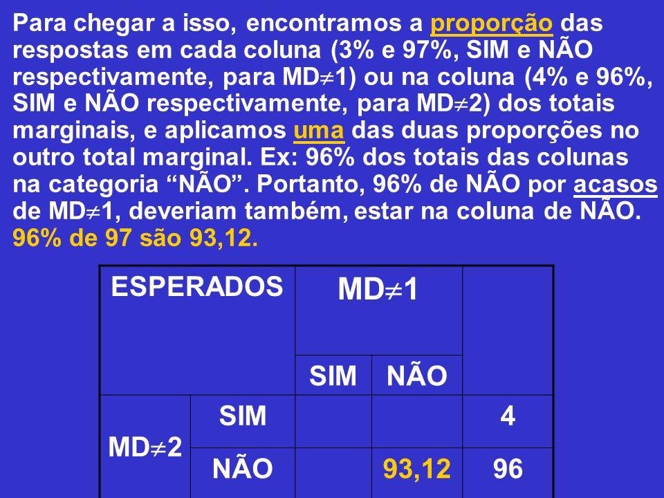 MD1 ESPERADOS SIM NÃO MD2 4 93,12 96 3 97 100
