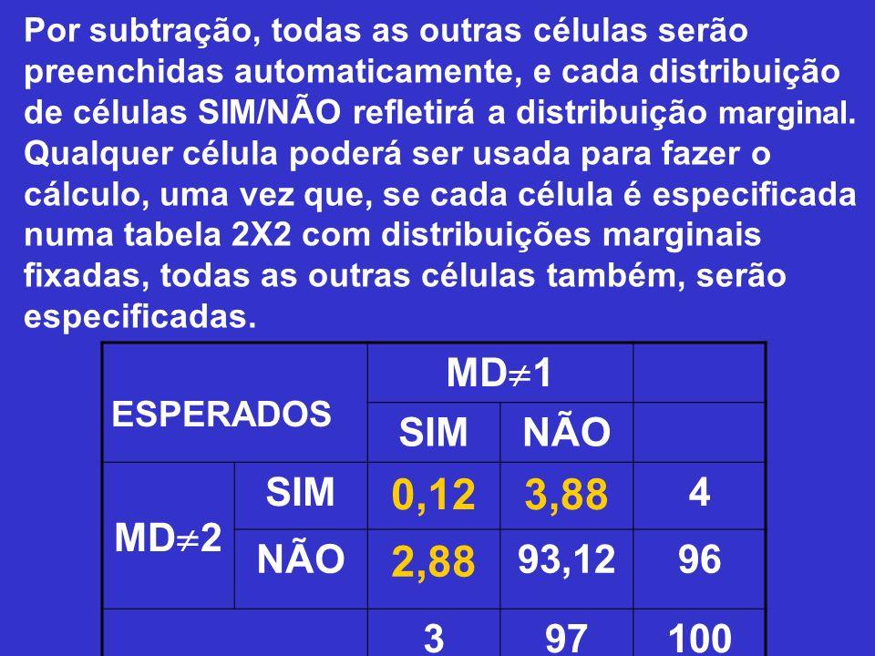 0,12 3,88 2,88 MD1 SIM NÃO MD2 4 93,12 96 3 97 100 ESPERADOS