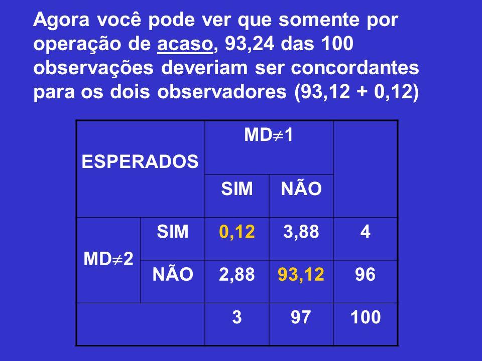 Agora você pode ver que somente por operação de acaso, 93,24 das 100 observações deveriam ser concordantes para os dois observadores (93,12 + 0,12)