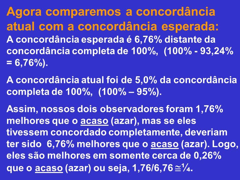 Agora comparemos a concordância atual com a concordância esperada: A concordância esperada é 6,76% distante da concordância completa de 100%, (100% - 93,24% = 6,76%).