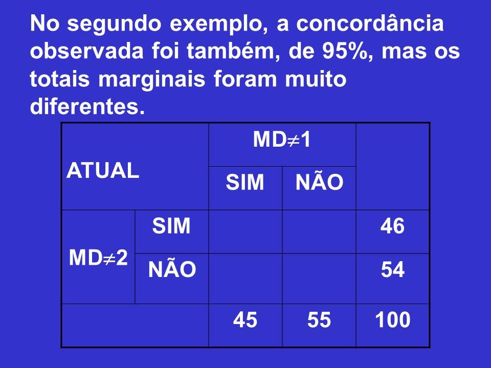 No segundo exemplo, a concordância observada foi também, de 95%, mas os totais marginais foram muito diferentes.