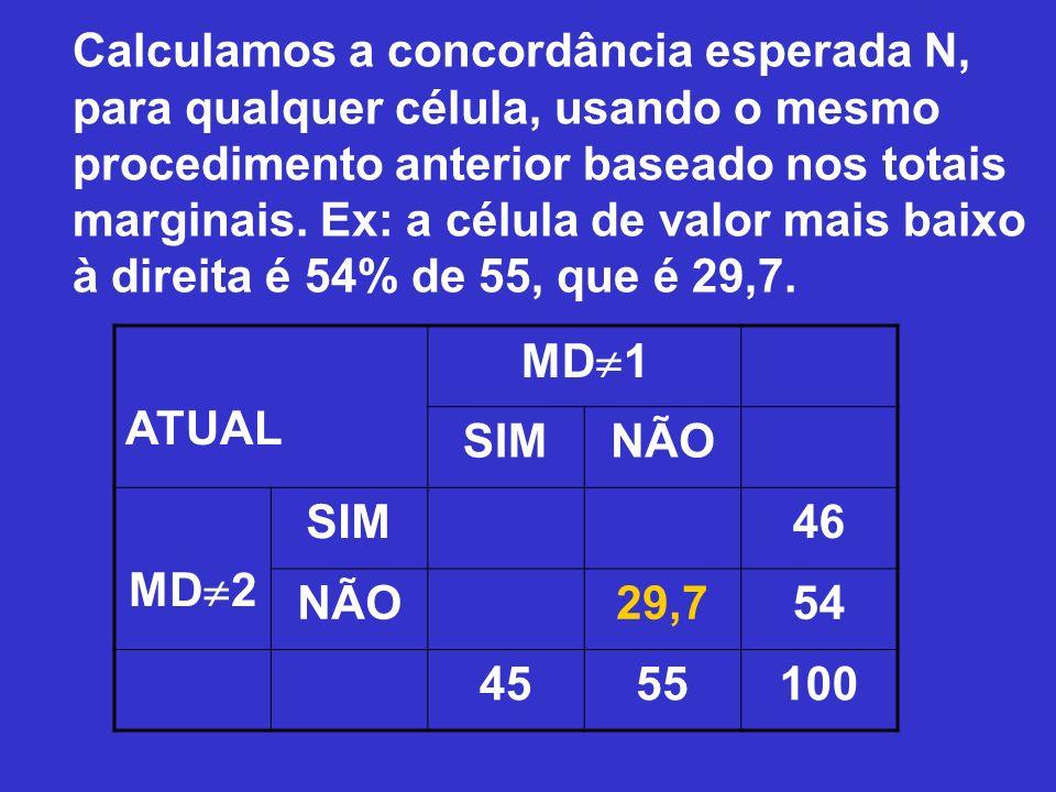 Calculamos a concordância esperada N, para qualquer célula, usando o mesmo procedimento anterior baseado nos totais marginais. Ex: a célula de valor mais baixo à direita é 54% de 55, que é 29,7.