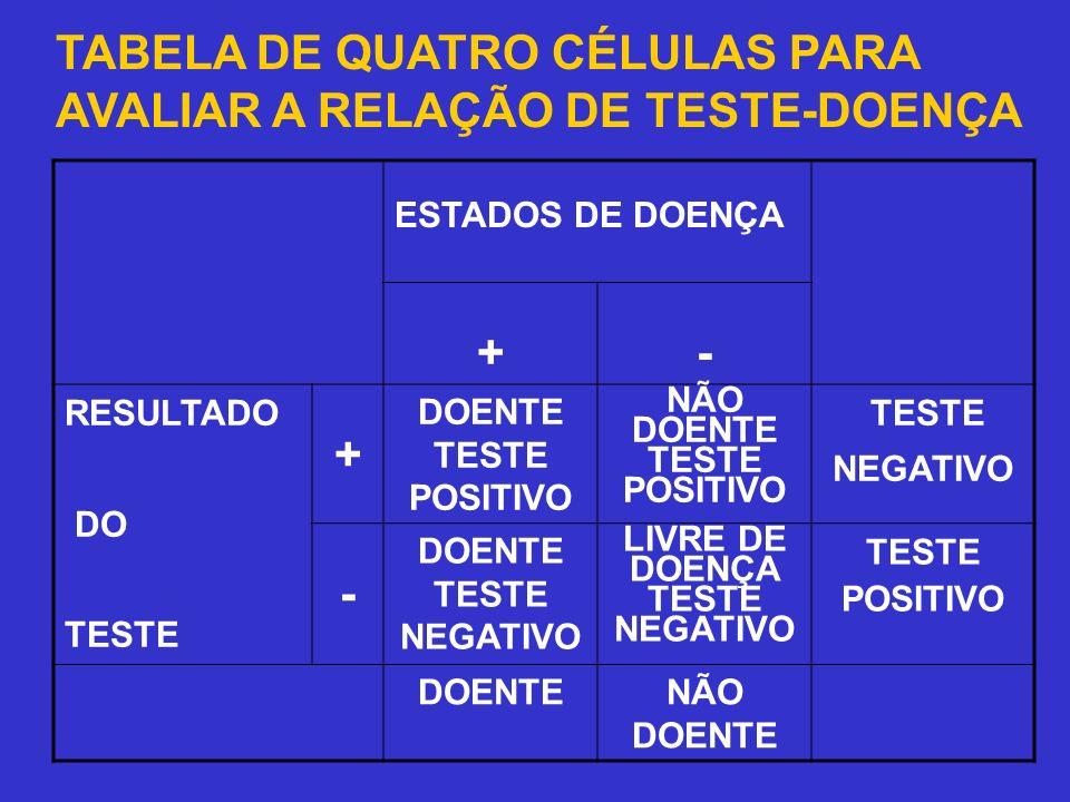NÃO DOENTE TESTE POSITIVO LIVRE DE DOENÇA TESTE NEGATIVO
