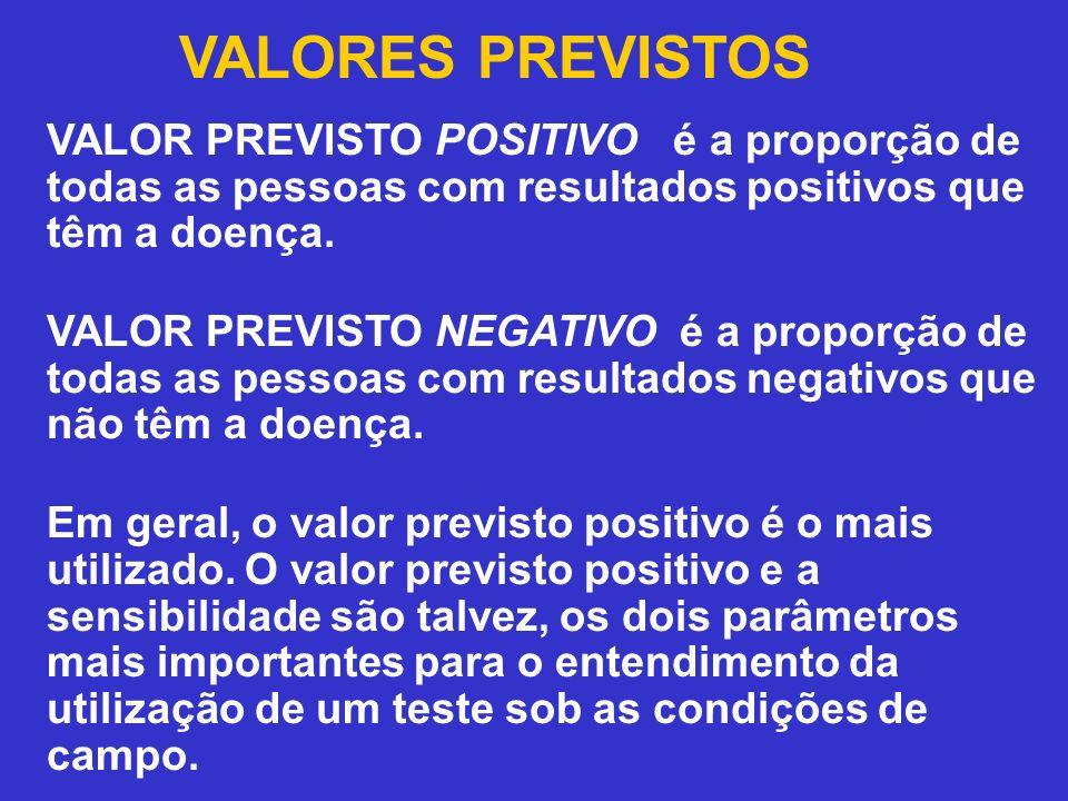 VALORES PREVISTOS VALOR PREVISTO POSITIVO é a proporção de todas as pessoas com resultados positivos que têm a doença.