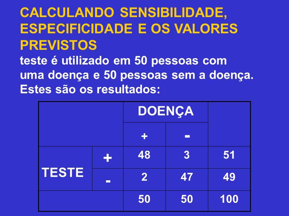 CALCULANDO SENSIBILIDADE, ESPECIFICIDADE E OS VALORES PREVISTOS Um teste é utilizado em 50 pessoas com uma doença e 50 pessoas sem a doença. Estes são os resultados: