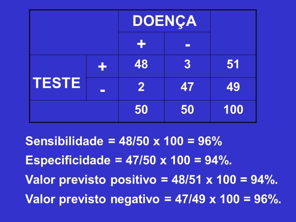 DOENÇA + - TESTE. 48. 3. 51. 2. 47. 49. 50. 100. Sensibilidade = 48/50 x 100 = 96% Especificidade = 47/50 x 100 = 94%.