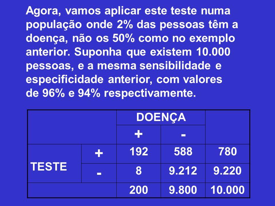 Agora, vamos aplicar este teste numa população onde 2% das pessoas têm a doença, não os 50% como no exemplo anterior. Suponha que existem 10.000 pessoas, e a mesma sensibilidade e especificidade anterior, com valores de 96% e 94% respectivamente.