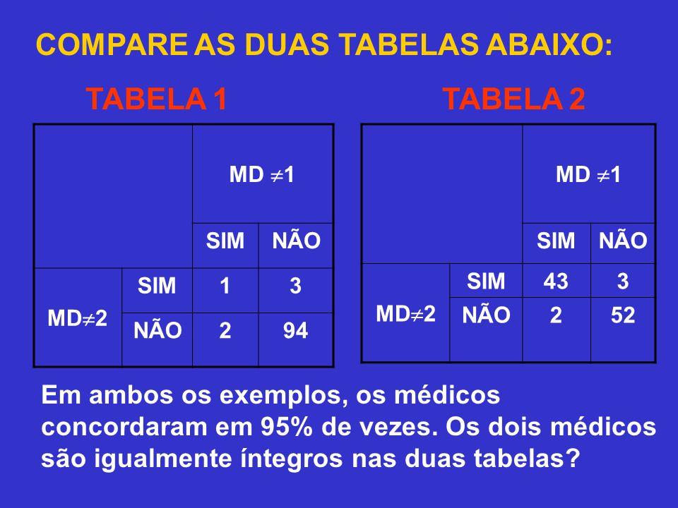 COMPARE AS DUAS TABELAS ABAIXO: TABELA 1 TABELA 2