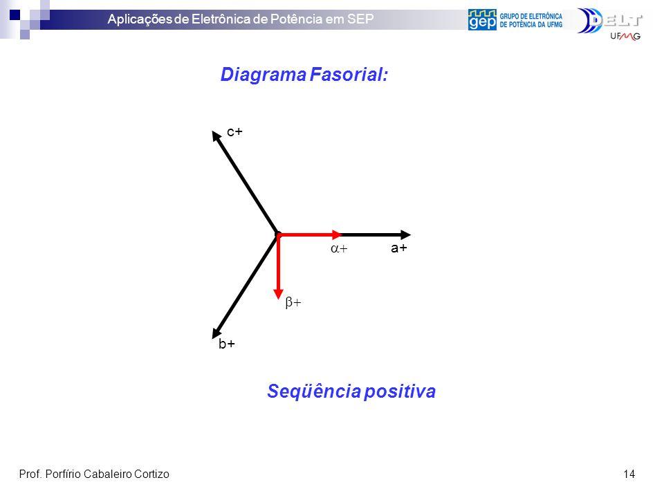Diagrama Fasorial: Seqüência positiva